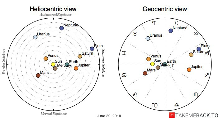 Planetary positions on June 20th, 2019 - Heliocentric and Geocentric views