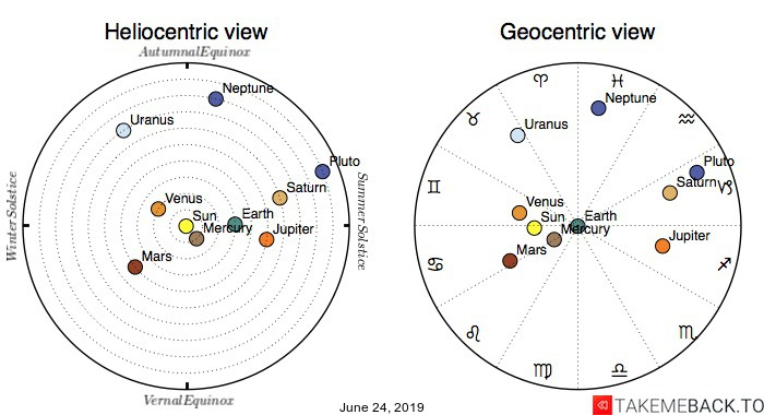 Planetary positions on June 24, 2019 - Heliocentric and Geocentric views