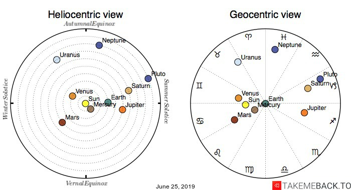 Planetary positions on June 25, 2019 - Heliocentric and Geocentric views