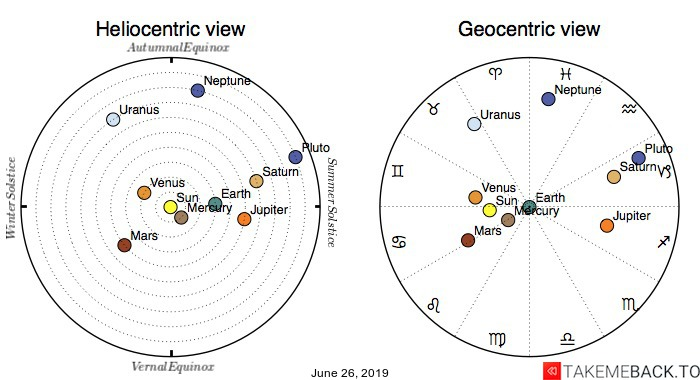 Planetary positions on June 26th, 2019 - Heliocentric and Geocentric views