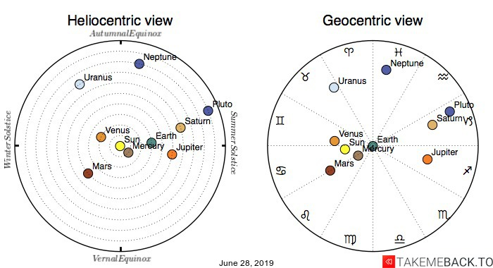 Planetary positions on June 28, 2019 - Heliocentric and Geocentric views