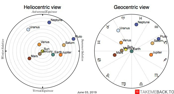 Planetary positions on June 03, 2019 - Heliocentric and Geocentric views