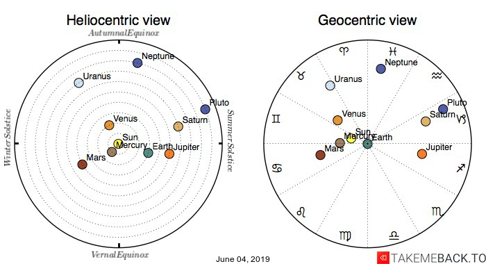Planetary positions on June 4th, 2019 - Heliocentric and Geocentric views