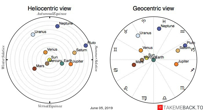 Planetary positions on June 05, 2019 - Heliocentric and Geocentric views