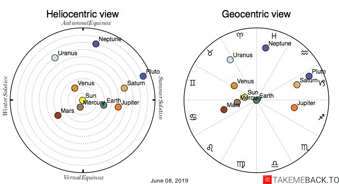 Planetary positions on June 8th, 2019 - Heliocentric and Geocentric views