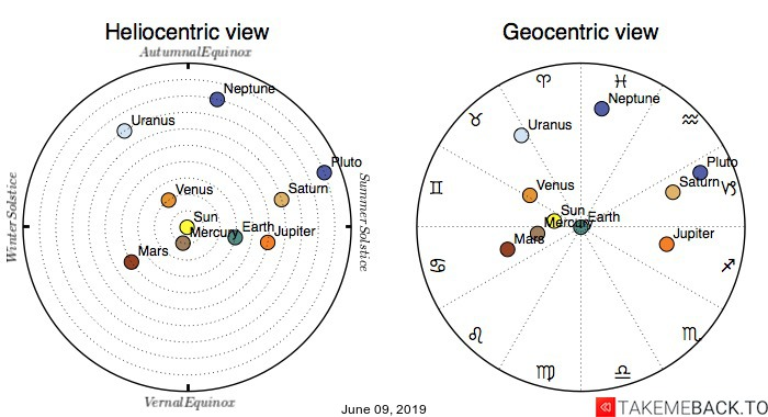 Planetary positions on June 9th, 2019 - Heliocentric and Geocentric views