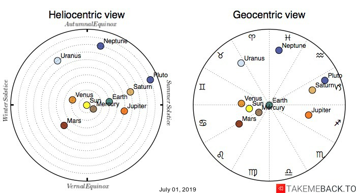 Planetary positions on July 01, 2019 - Heliocentric and Geocentric views