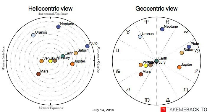 Planetary positions on July 14, 2019 - Heliocentric and Geocentric views