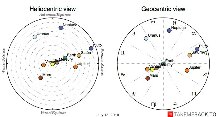 Planetary positions on July 18, 2019 - Heliocentric and Geocentric views