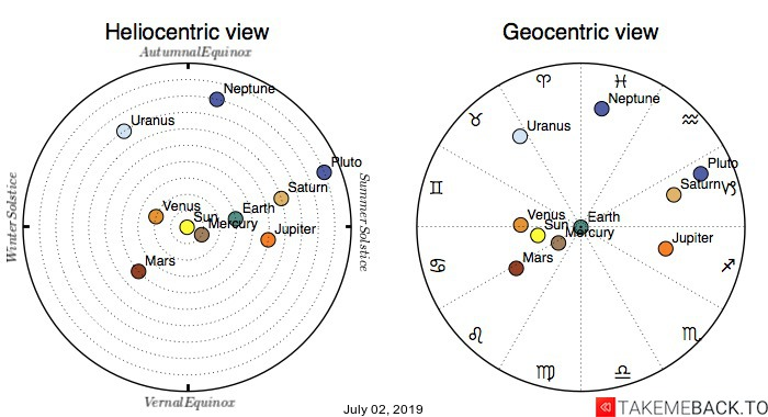 Planetary positions on July 02, 2019 - Heliocentric and Geocentric views