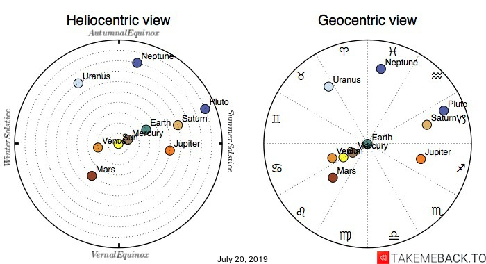 Planetary positions on July 20th, 2019 - Heliocentric and Geocentric views