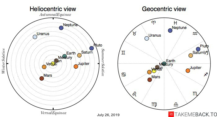 Planetary positions on July 26th, 2019 - Heliocentric and Geocentric views