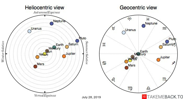 Planetary positions on July 28, 2019 - Heliocentric and Geocentric views