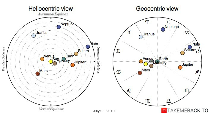 Planetary positions on July 3rd, 2019 - Heliocentric and Geocentric views