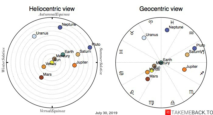 Planetary positions on July 30, 2019 - Heliocentric and Geocentric views