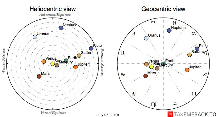 Planetary positions on July 05, 2019 - Heliocentric and Geocentric views