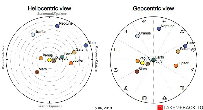 Planetary positions on July 06, 2019 - Heliocentric and Geocentric views