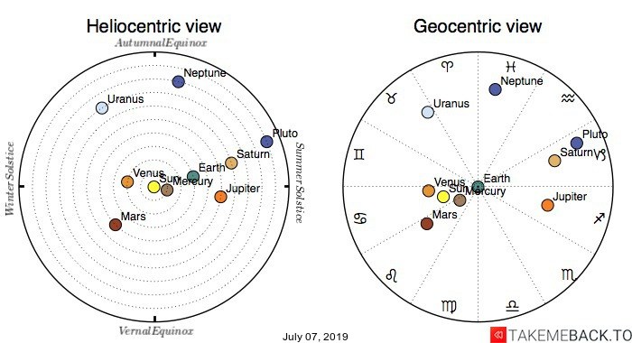 Planetary positions on July 07, 2019 - Heliocentric and Geocentric views