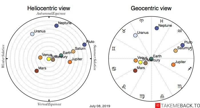 Planetary positions on July 08, 2019 - Heliocentric and Geocentric views