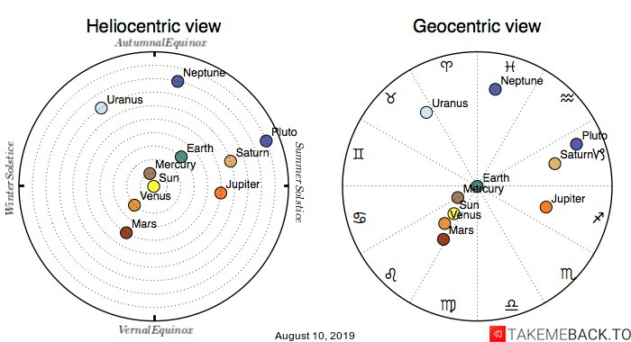 Planetary positions on August 10, 2019 - Heliocentric and Geocentric views
