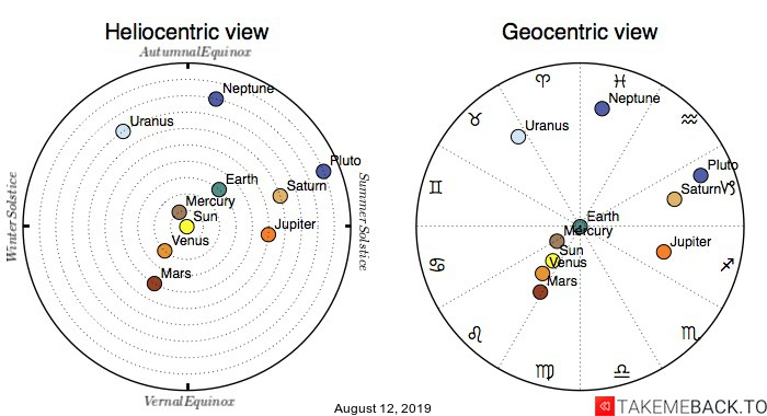 Planetary positions on August 12, 2019 - Heliocentric and Geocentric views