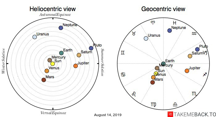 Planetary positions on August 14, 2019 - Heliocentric and Geocentric views