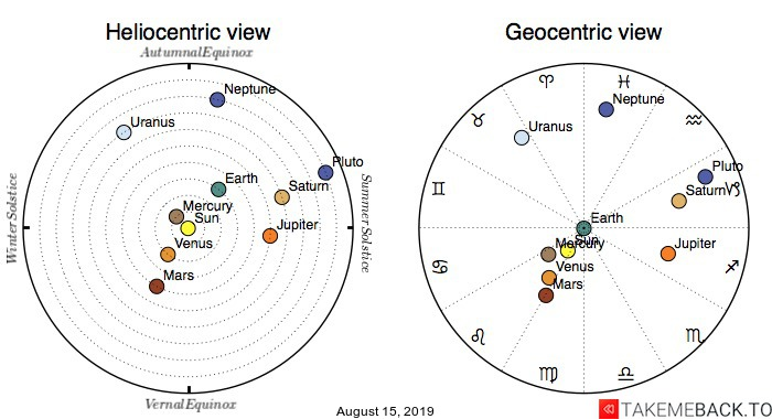 Planetary positions on August 15th, 2019 - Heliocentric and Geocentric views