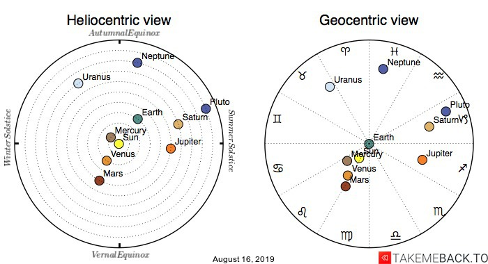 Planetary positions on August 16, 2019 - Heliocentric and Geocentric views