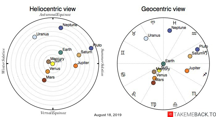 Planetary positions on August 18, 2019 - Heliocentric and Geocentric views