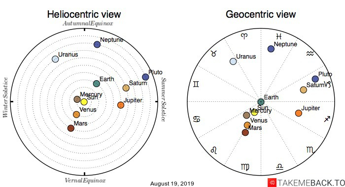 Planetary positions on August 19, 2019 - Heliocentric and Geocentric views