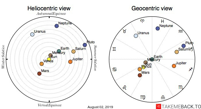 Planetary positions on August 02, 2019 - Heliocentric and Geocentric views