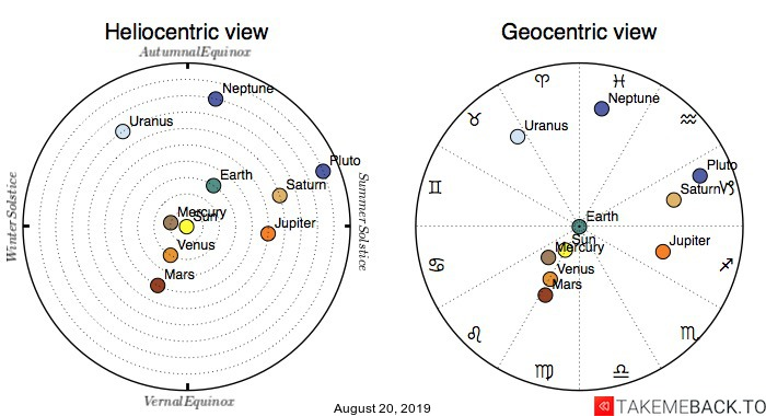 Planetary positions on August 20, 2019 - Heliocentric and Geocentric views