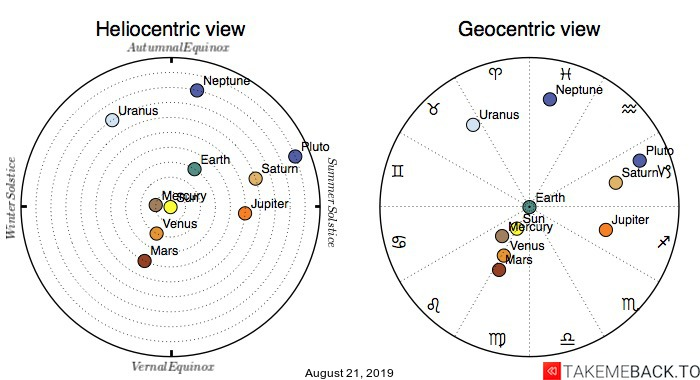 Planetary positions on August 21st, 2019 - Heliocentric and Geocentric views