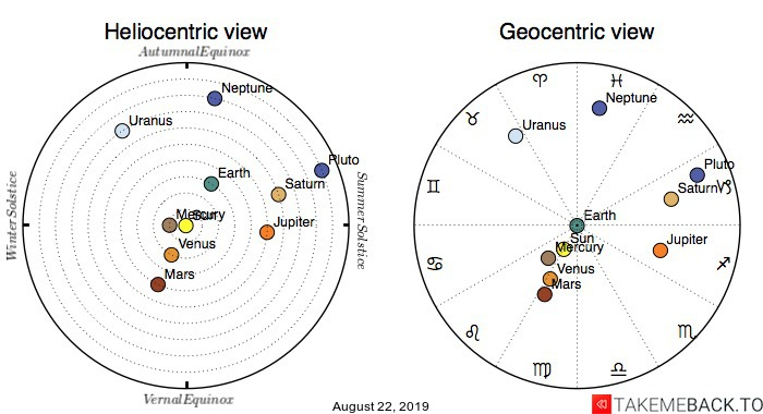 Planetary positions on August 22, 2019 - Heliocentric and Geocentric views