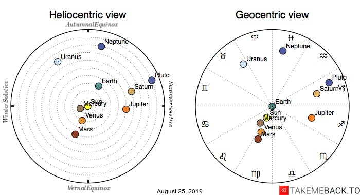 Planetary positions on August 25, 2019 - Heliocentric and Geocentric views