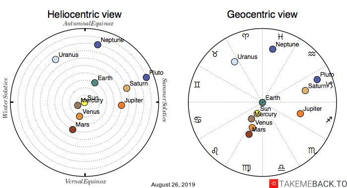 Planetary positions on August 26th, 2019 - Heliocentric and Geocentric views