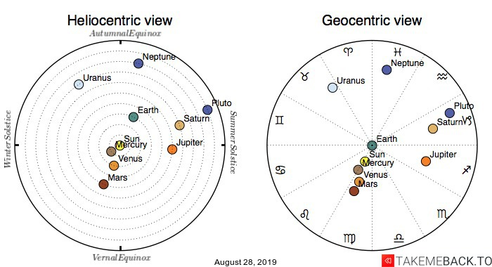 Planetary positions on August 28th, 2019 - Heliocentric and Geocentric views