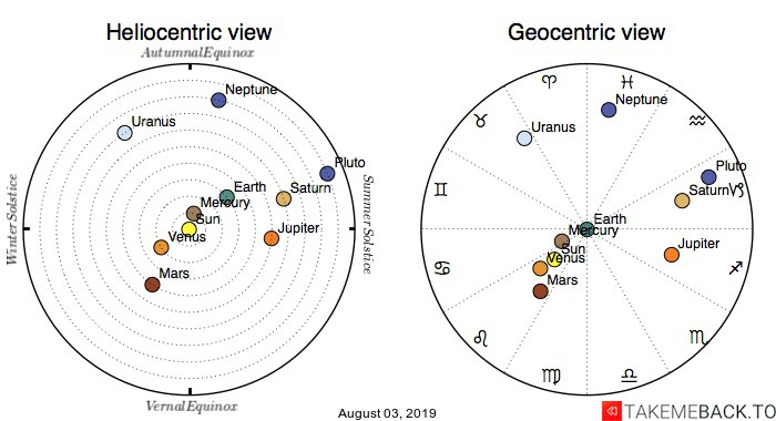 Planetary positions on August 03, 2019 - Heliocentric and Geocentric views