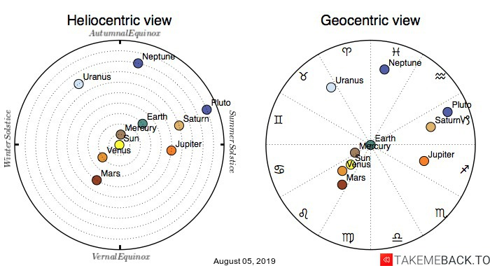 Planetary positions on August 5th, 2019 - Heliocentric and Geocentric views