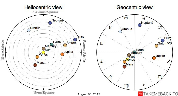 Planetary positions on August 6th, 2019 - Heliocentric and Geocentric views