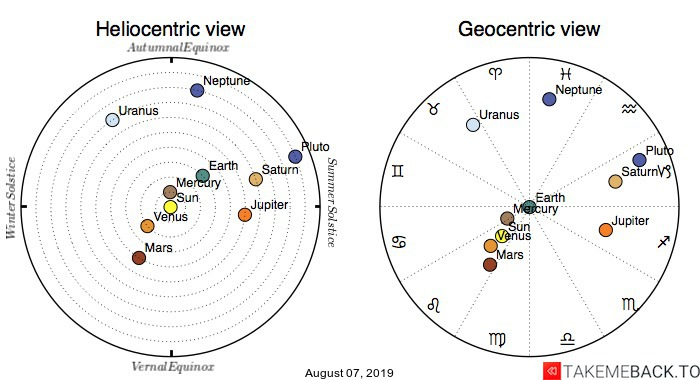 Planetary positions on August 07, 2019 - Heliocentric and Geocentric views