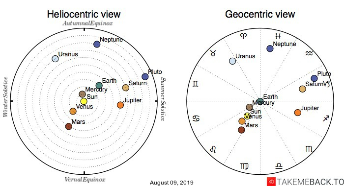 Planetary positions on August 09, 2019 - Heliocentric and Geocentric views