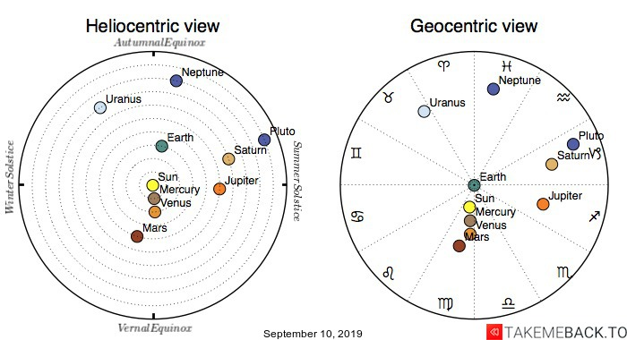 Planetary positions on September 10th, 2019 - Heliocentric and Geocentric views