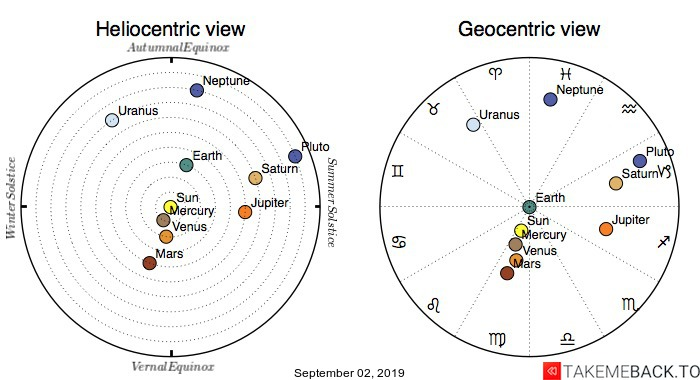 Planetary positions on September 2nd, 2019 - Heliocentric and Geocentric views