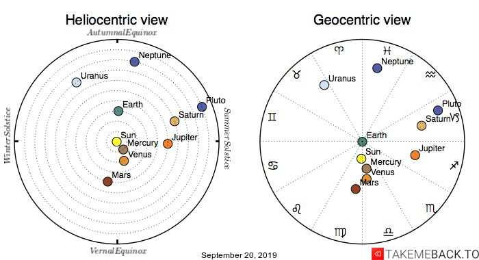 Planetary positions on September 20, 2019 - Heliocentric and Geocentric views