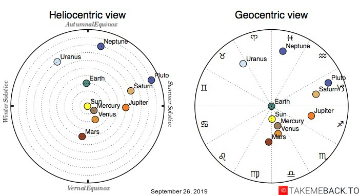 Planetary positions on September 26, 2019 - Heliocentric and Geocentric views