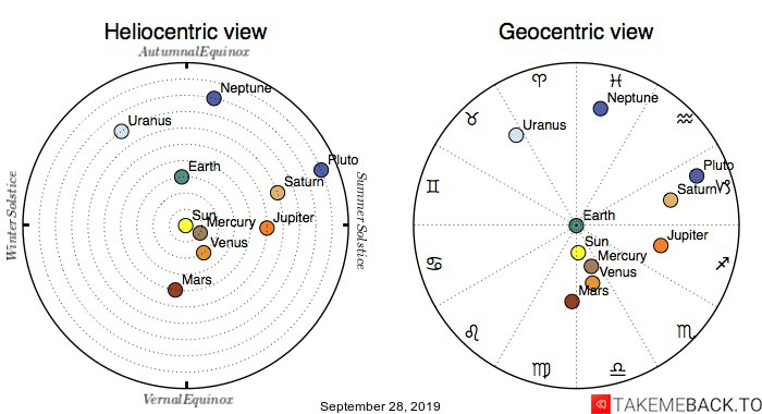 Planetary positions on September 28th, 2019 - Heliocentric and Geocentric views