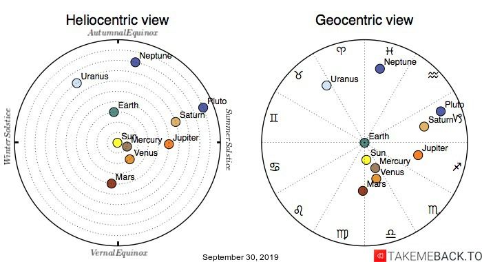Planetary positions on September 30th, 2019 - Heliocentric and Geocentric views