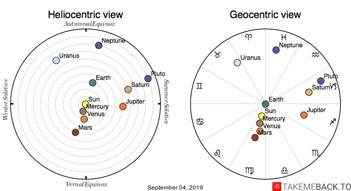 Planetary positions on September 4th, 2019 - Heliocentric and Geocentric views