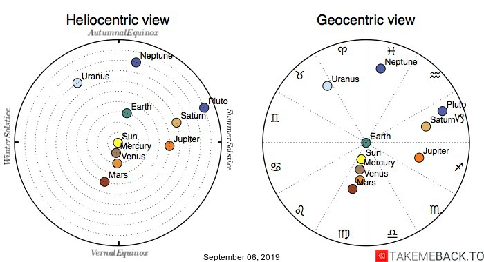 Planetary positions on September 6th, 2019 - Heliocentric and Geocentric views